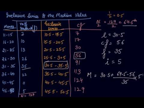 Median Value Case of Inclusive Series & Unequal Class Intervals | 11th Economics Central Tendency