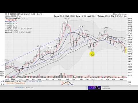 GOLD SILVER STOCK FORECAST May 30, 2012  (gld slv spy nasdaq)