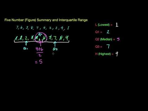Five Number/Figure Summary + Interquartile Range