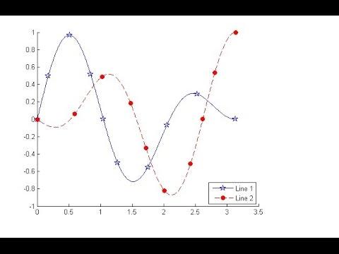 MATLAB Tutorial - Function Plotting Basics - Plot multiple lines