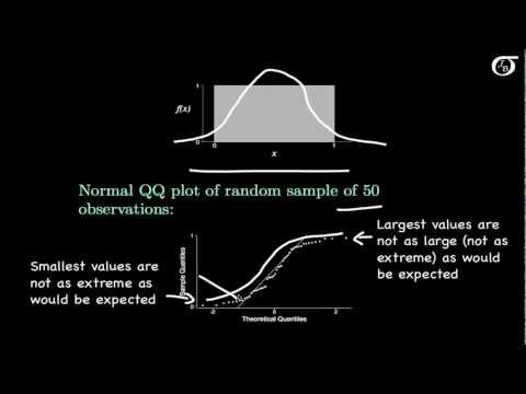 Normal Quantile-Quantile Plots