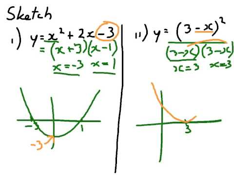 How to Sketch Standard Functions