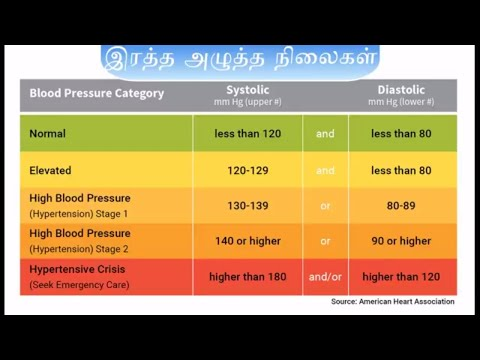 இரத்த அழுத்தம் அளவு | Blood Pressure Range Tamil