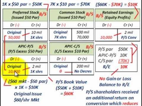 Convertible Preferred Stock (Convert To Common Stock, C/S Par Value Vs P/S Book Value & R/E)