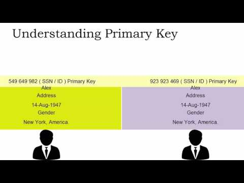 SQL Primary Key and Foreign Key with real life examples