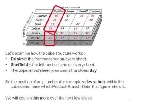 Basics of Data Cubes