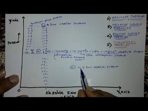 Absolute , Positive gauge, Negative gauge & Atmospheric pressure