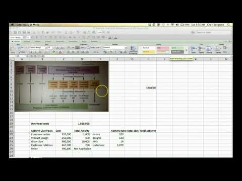 ABC Costing Allocation and product margin