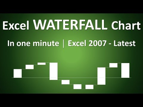 How to Create Waterfall Chart in one Minute - Excel 2007, 2010, 2013, 2016 and Latest Versions