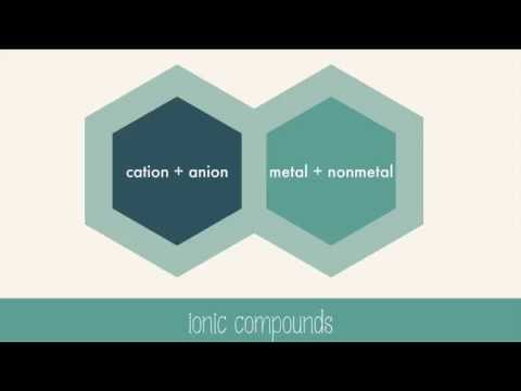 Ionic bond and ionic compounds