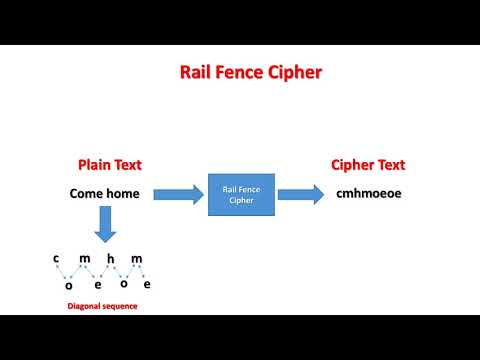 Rail Fence Cipher (NETWORK SECURITY)