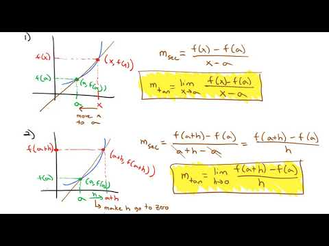 3.1 Defining the Derivative