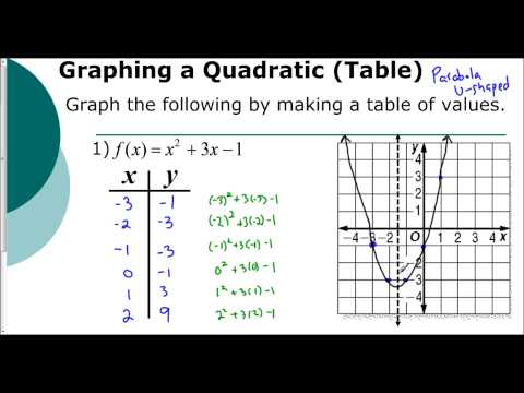 Lesson 5.1 - Introduction to Graphing Parabolas (Tables)