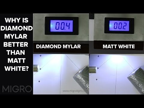 Why is silver mylar better than matt white for grow rooms?