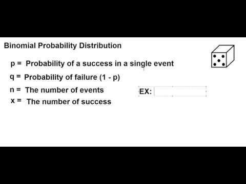 Intro to the Binomial Probability Distribution