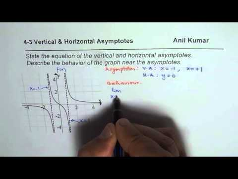 How to find vertical horizontal asymptotes and Behaviour of Graph with Limits