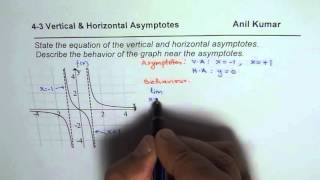 How To Find Vertical Horizontal Asymptotes And Behaviour Of Graph Wit