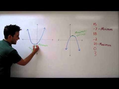 Finding the Minimum or Maximum of Quadratic Functions