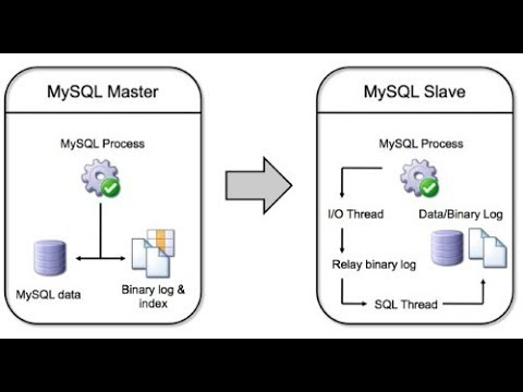 PostgreSQL Wal Shipping & Stream Replication on Windows7/8/10 or Windows Servers 2008 R2