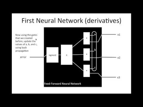 Neural Network: Feed Forward (part 3)