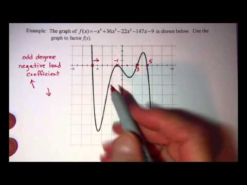 Factoring a Polynomial Function from its graph