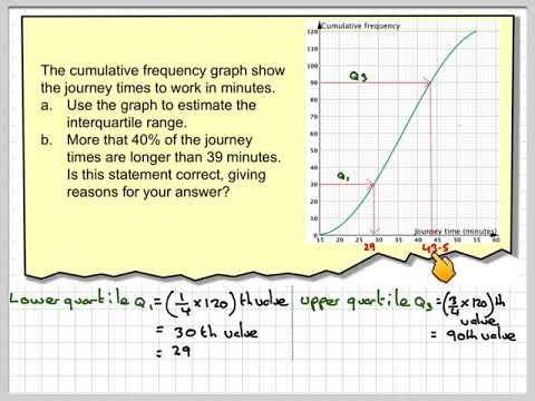 Using a cumulative frequency curve