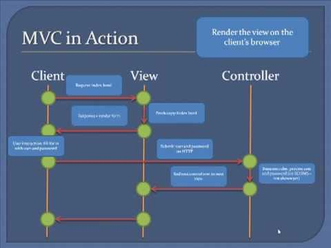 Designing a Website Using PHP and MVC, part 1: MVC, Storyboard and Navigation