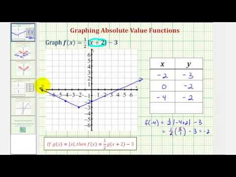 Ex 1: Graph a Transformation of an Absolute Value Function Using a Table