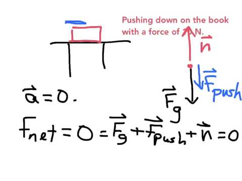 Example: Calculating the Normal Force