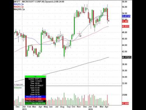 Would You Like To Know Where To Buy Microsoft? (NASDAQ:MSFT)