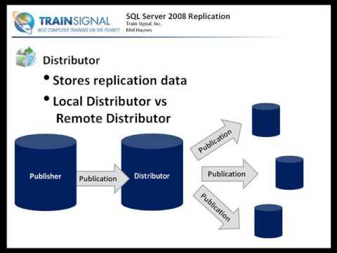 SQL Server 2008  Replication