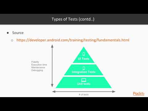 17 Introduction to Testing and Mockito