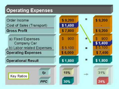 06 Operating Expenses  Fixed and Variable (Business Performance Management)