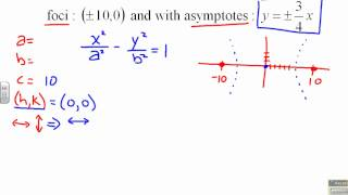 how to find transverse axis of hyperbola