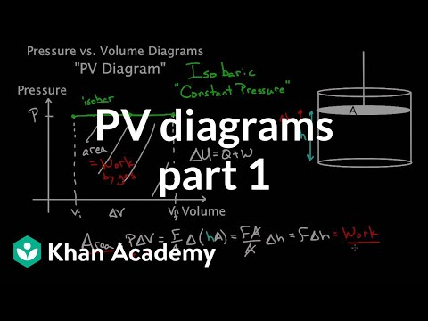 PV diagrams - part 1: Work and isobaric processes | Chemical Processes | MCAT | Khan Academy