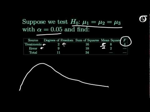Finding the P-value in One-Way ANOVA