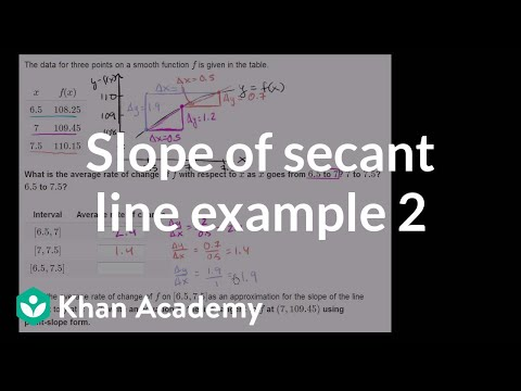 Slope of a secant line example 2 | Taking derivatives | Differential Calculus | Khan Academy