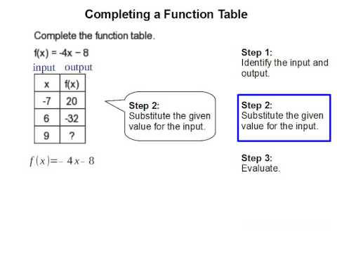 How to Complete a Function Table