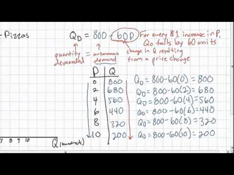Linear Demand Equations - part 1