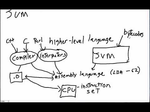The Java Virtual Machine and Compilers Explained