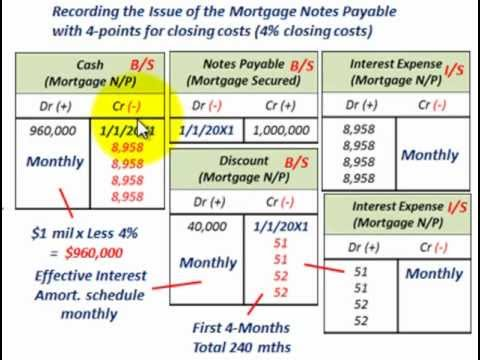 Mortgage Notes Payable (Points Charged As Closing Costs, Stated Vs Effective Interest Rate)