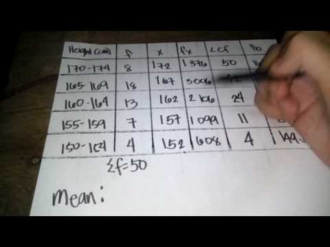 Measures of Central Tendency (Grouped Data)