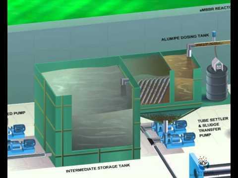 Sewage Treatment Plant (STP) from Envicare Technologies Pvt Ltd, Pune