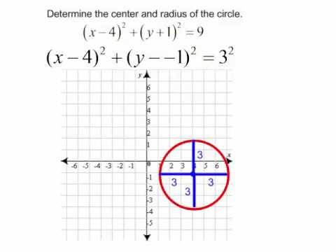 Finding the center and radius of a Circle