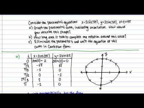 Parametric Equations of Circles