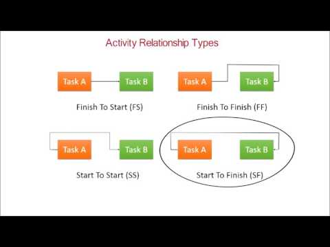 35. PMP Tutorial | Project Schedule Activity relationships Finish-start,F-F,S-F,S-S