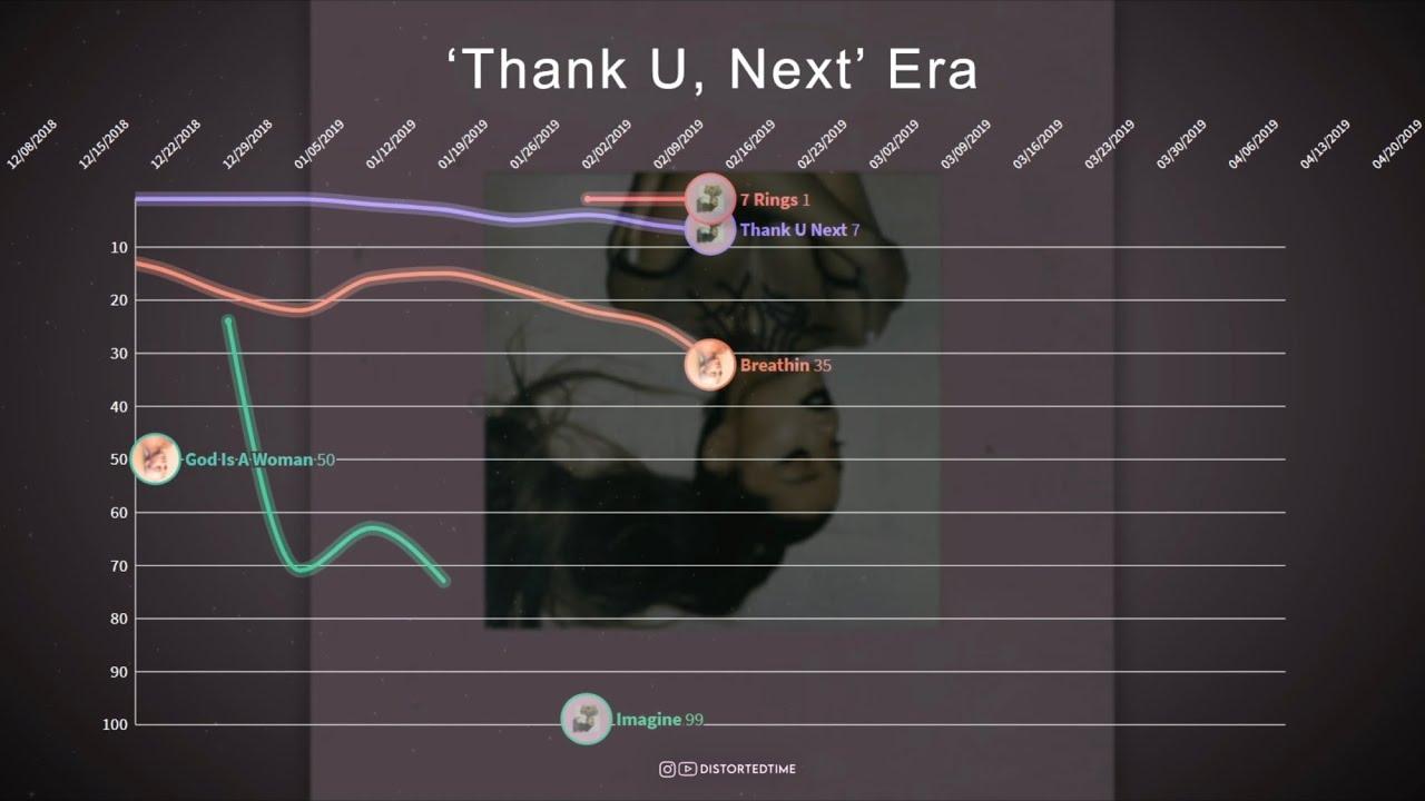 Ariana Grande ▸ Hot 100 Chart History (2013 - 2021)