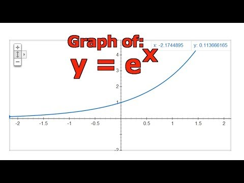 Graphing the Natural Exponential Function: y = e^x