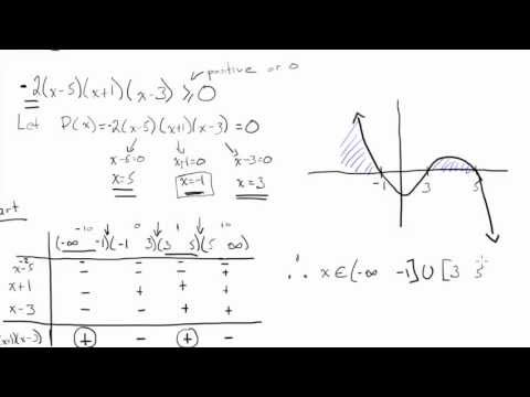 Solving Cubic Inequality