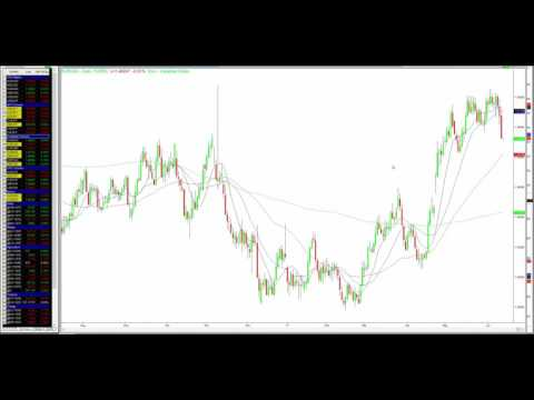 Canadian Dollar Shows Strength